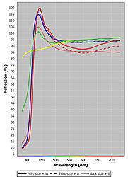specviz-polarsatin-aurorawhite-hotpressbright-otpressnat-sm.jpg